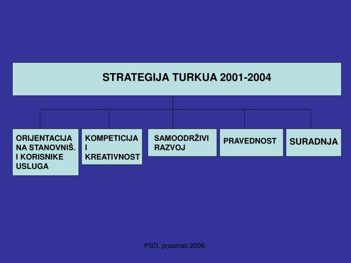 STRATEGIJA TURKUA 2001-2004