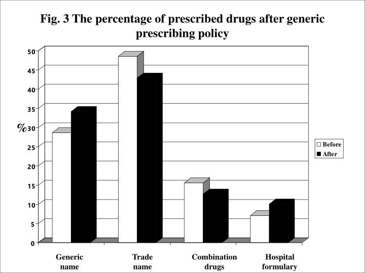 Fig. 3 The percentage of prescribed drugs after generic prescribing policy