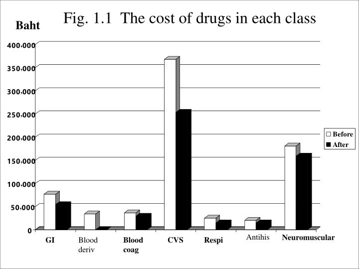 Fig. 1.1  The cost of drugs in each class