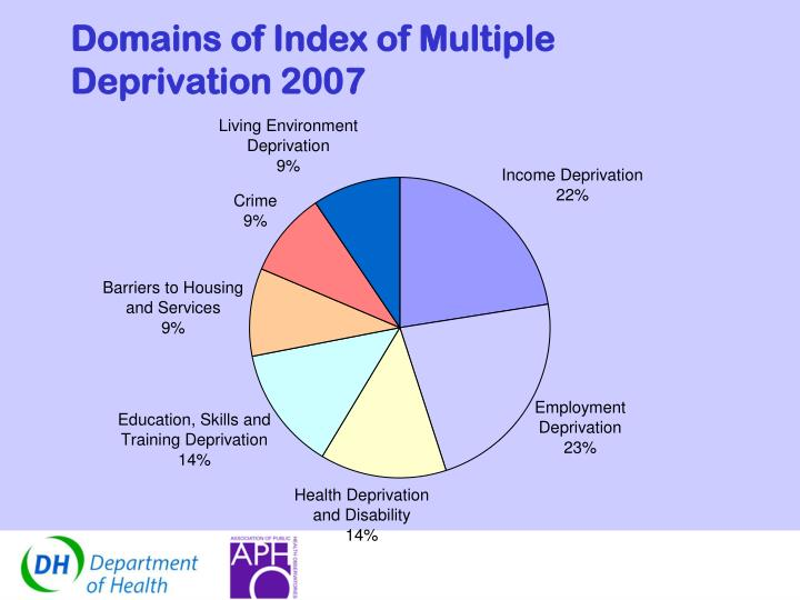Domains of Index of Multiple Deprivation 2007