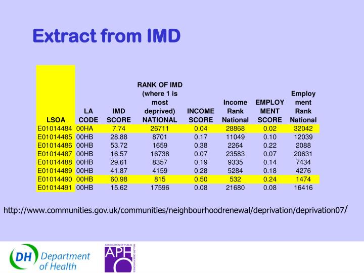 Extract from IMD