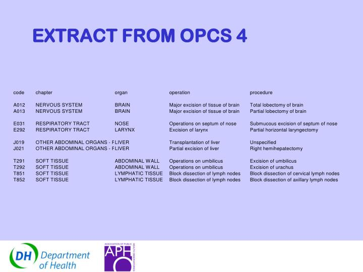 EXTRACT FROM OPCS 4
