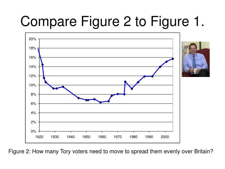 Compare Figure 2 to Figure 1.