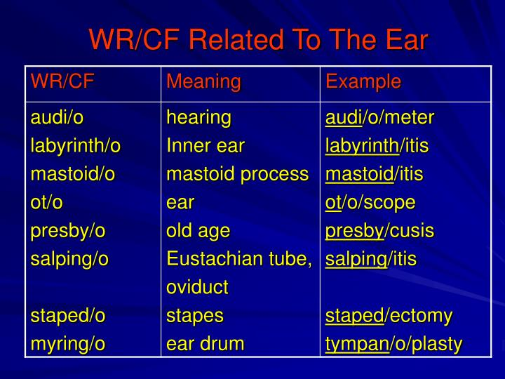 WR/CF Related To The Ear