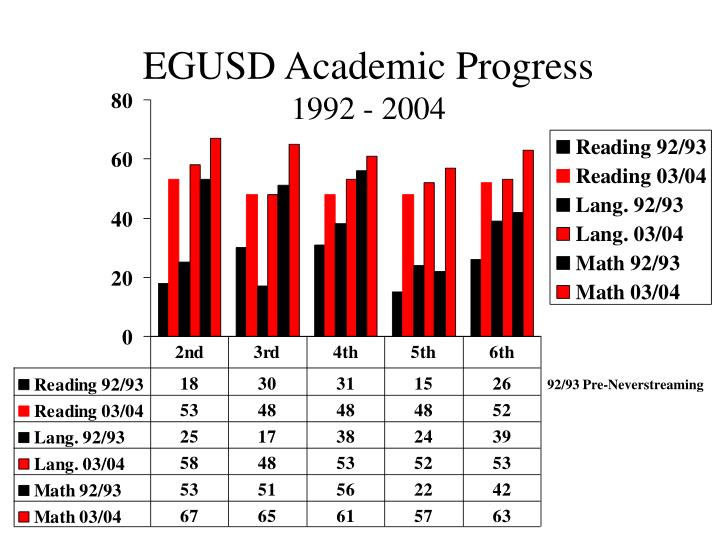 EGUSD Academic Progress