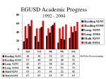 egusd academic progress 1992 2004