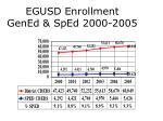 egusd enrollment gened sped 2000 2005
