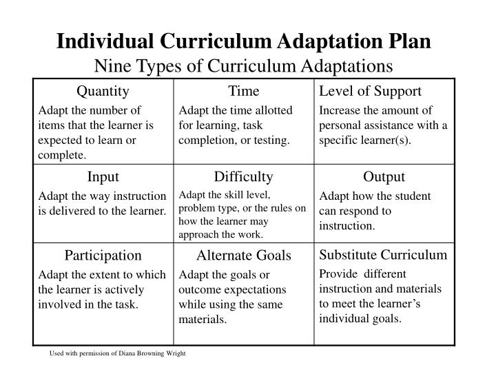 Individual Curriculum Adaptation Plan