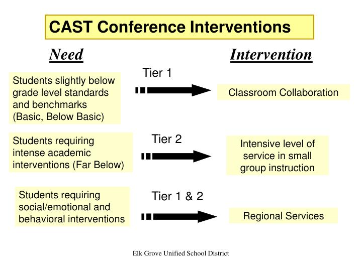 CAST Conference Interventions