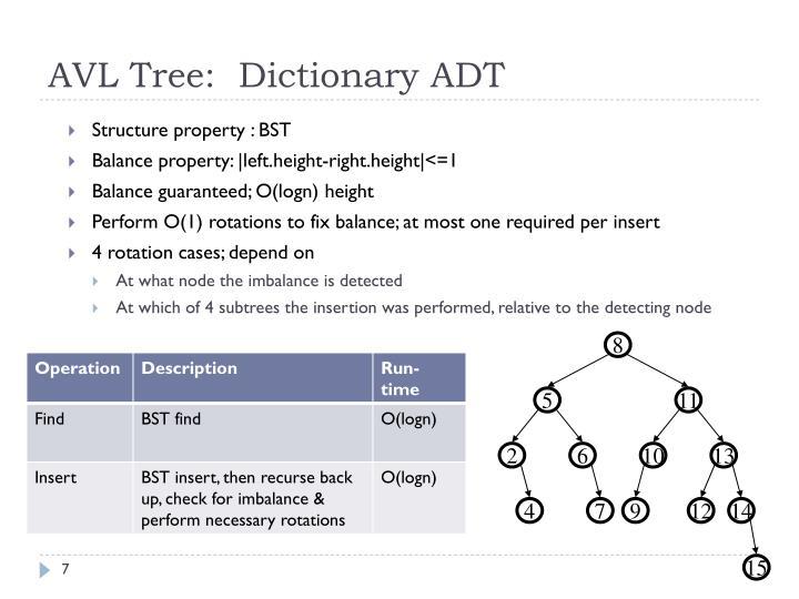 AVL Tree:  Dictionary ADT