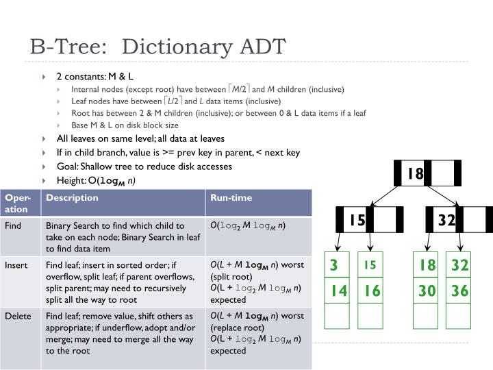 B-Tree:  Dictionary ADT
