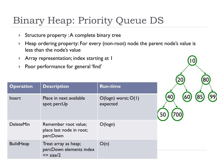 Binary Heap: Priority Queue DS