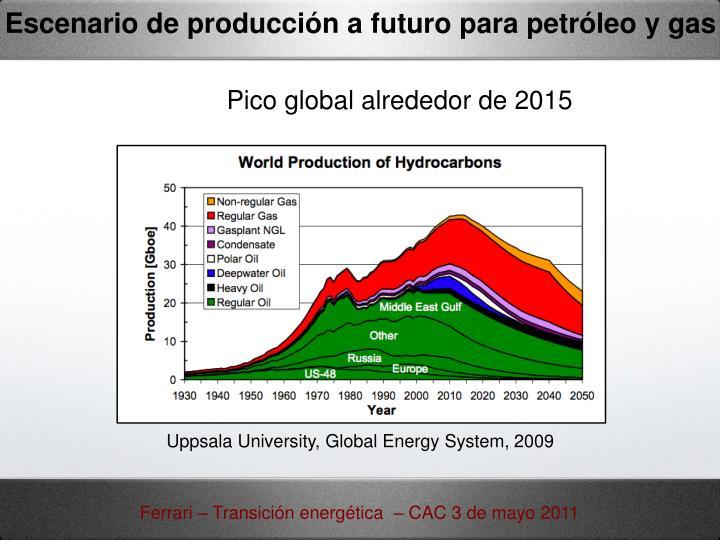 Escenario de producción a futuro para petróleo y gas
