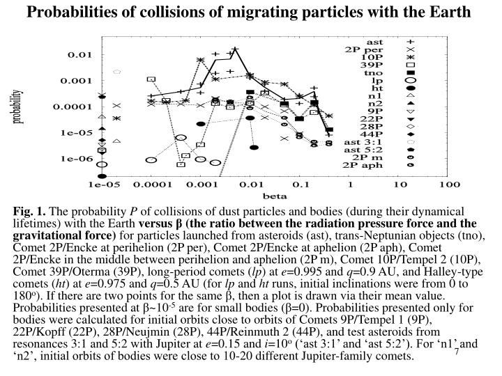 Probabilities of collisions of migrating particles with the Earth