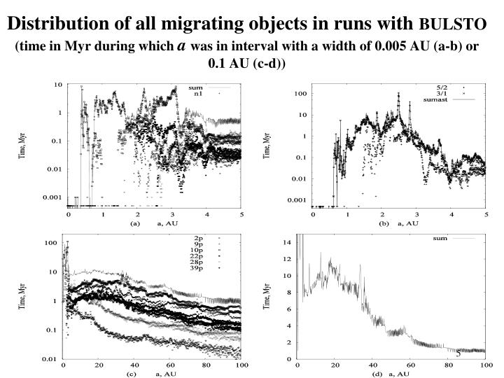 Distribution of all migrating objects in runs with