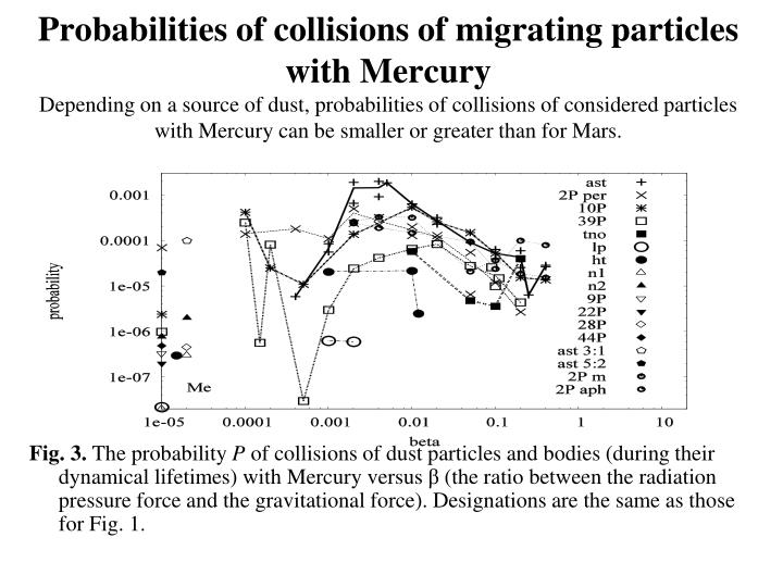 Probabilities of collisions of migrating particles