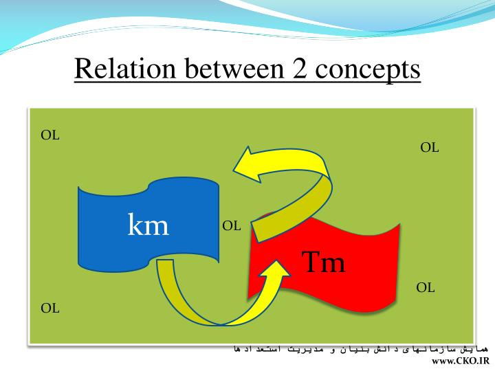 Relation between 2 concepts