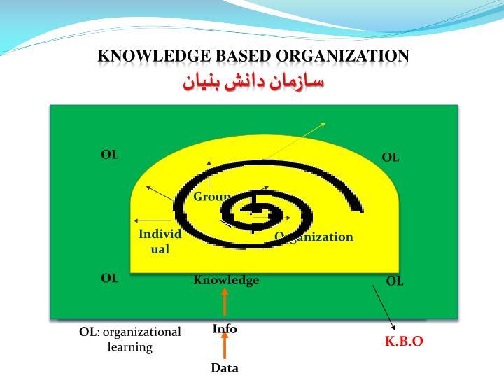 Knowledge BASED ORGANIZATION