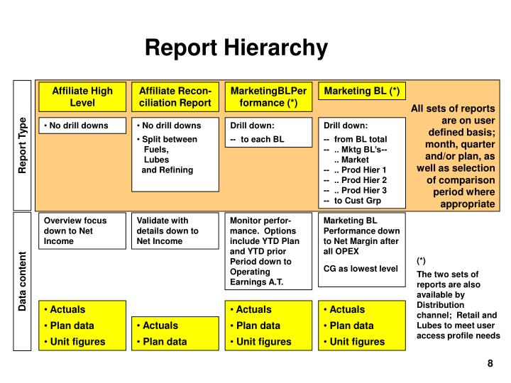 Report Hierarchy