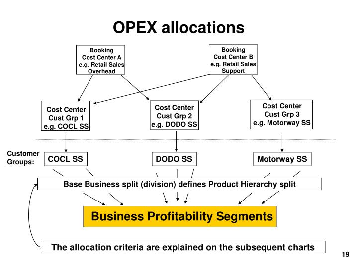 OPEX allocations