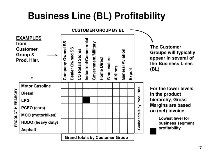 Business Line (BL) Profitability