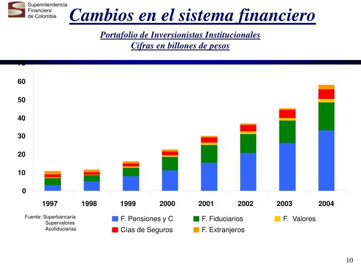 Cambios en el sistema financiero