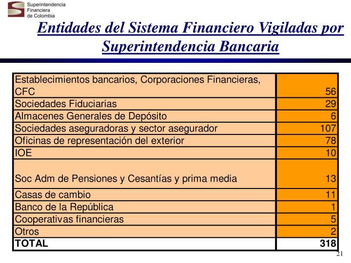 Entidades del Sistema Financiero Vigiladas por Superintendencia Bancaria
