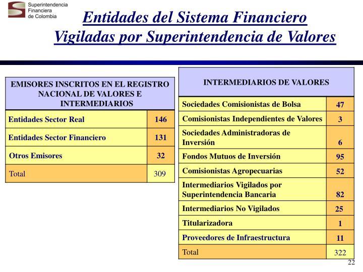 Entidades del Sistema Financiero