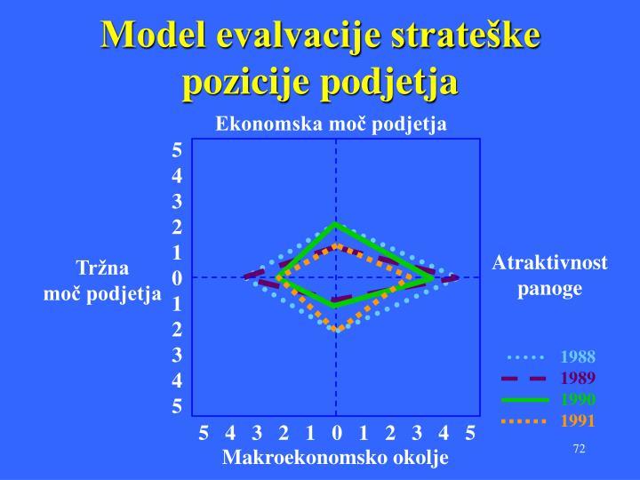 Model evalvacije strateške pozicije podjetja