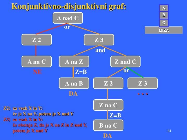 Konjunktivno-disjunktivni graf: