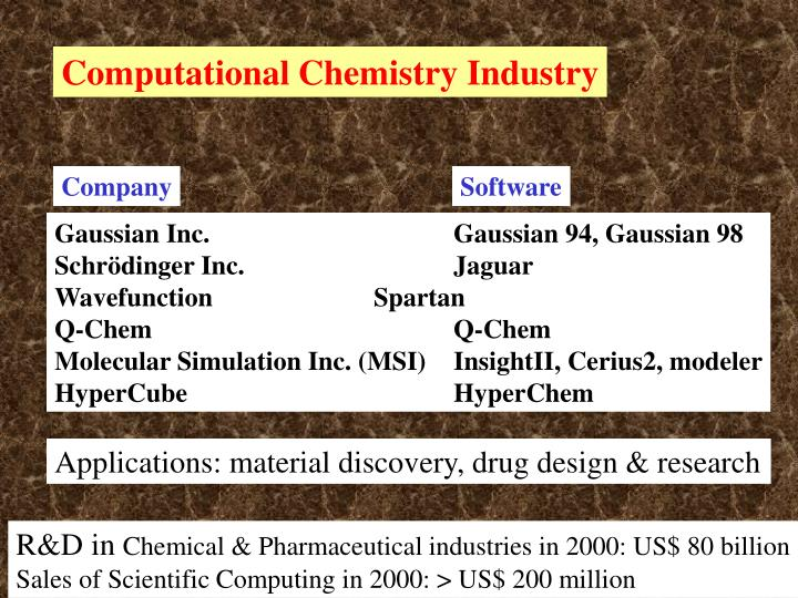 Computational Chemistry Industry