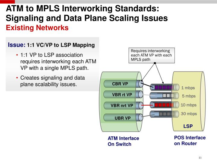 ATM to MPLS Interworking Standards:               Signaling and Data Plane Scaling Issues