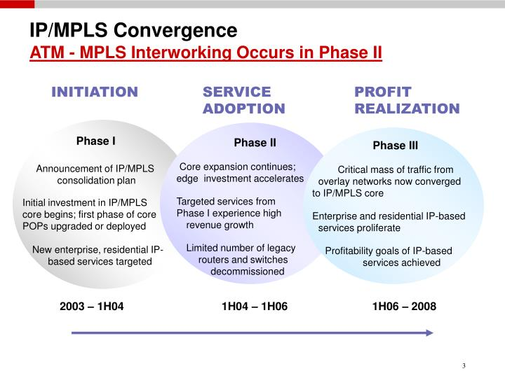 Ip mpls convergence atm mpls interworking occurs in phase ii