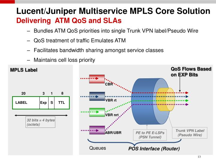 Lucent/Juniper Multiservice MPLS Core Solution