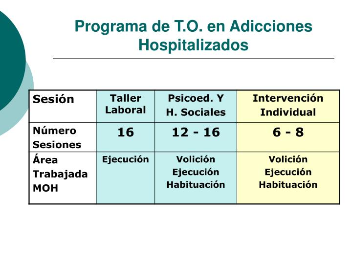 Programa de T.O. en Adicciones