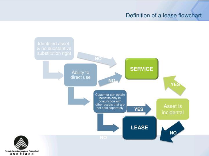 Definition of a lease flowchart
