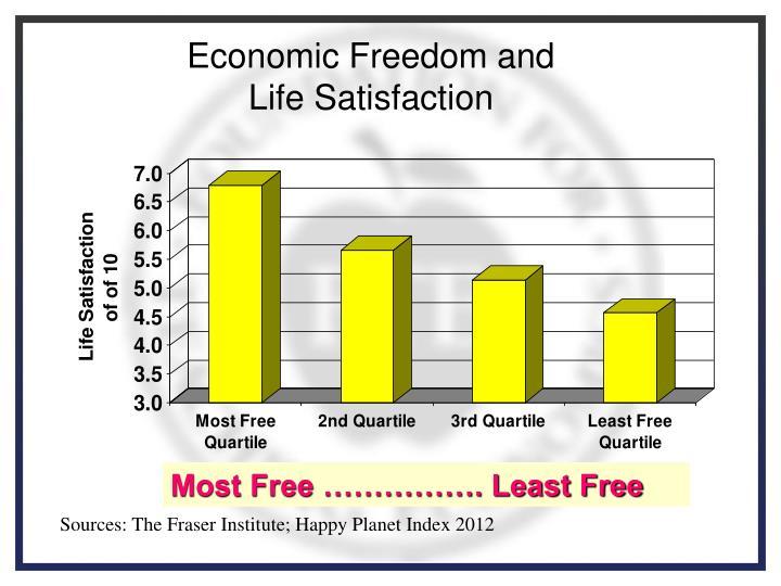 Economic Freedom and