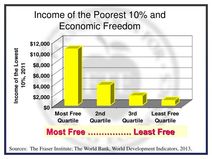 Income of the Poorest 10% and