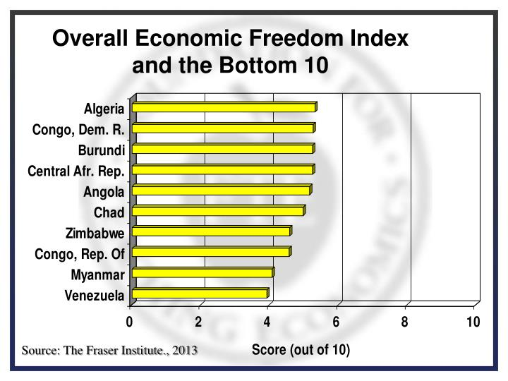 Overall Economic Freedom Index and the Bottom 10