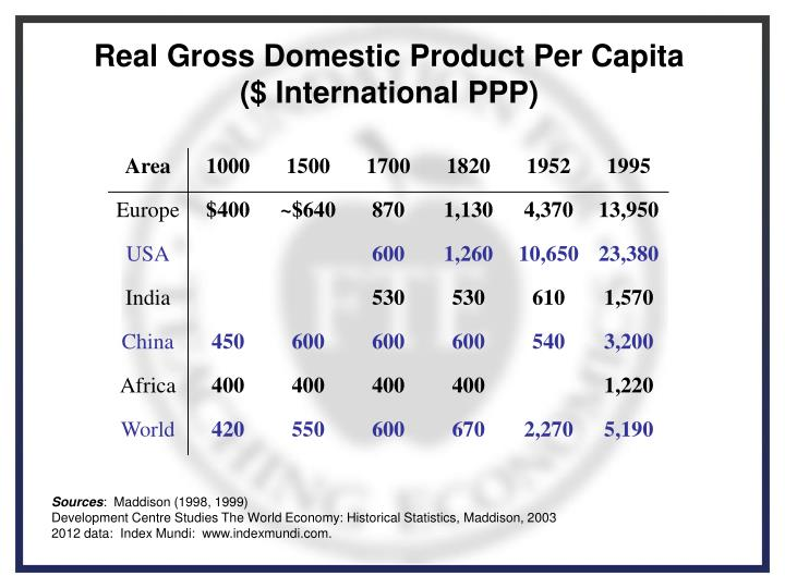 Real Gross Domestic Product Per Capita  ($ International PPP)
