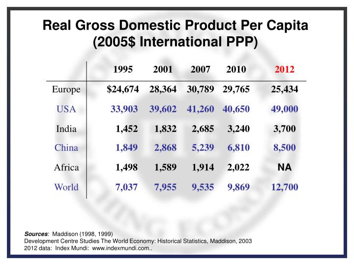 Real Gross Domestic Product Per Capita  (2005$ International PPP)