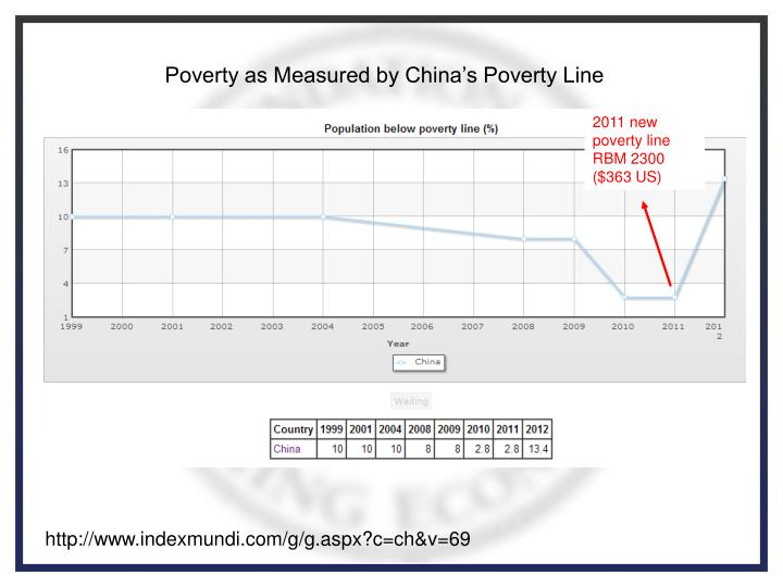 Poverty as Measured by China's Poverty Line