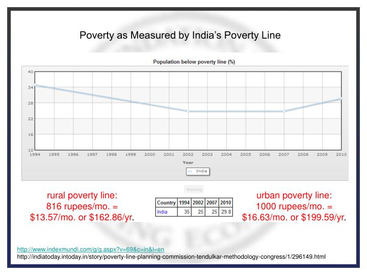 Poverty as Measured by India's Poverty Line