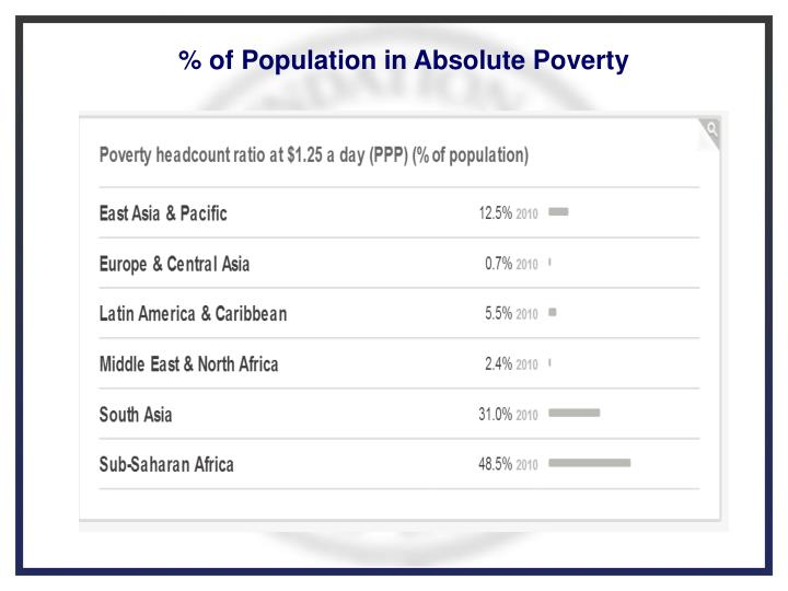 % of Population in Absolute Poverty