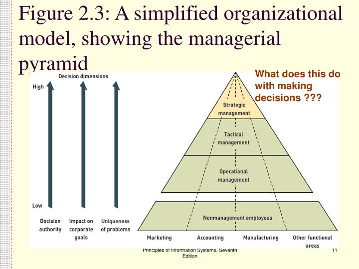 Figure 2.3: A simplified organizational model, showing the managerial pyramid
