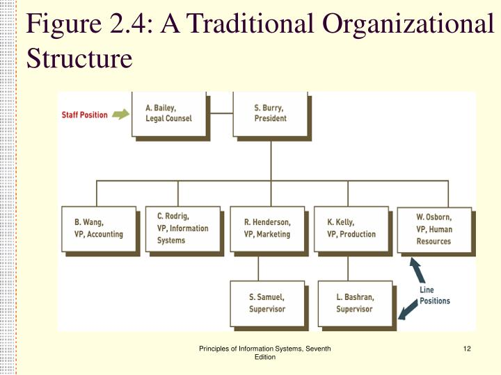 Figure 2.4: A Traditional Organizational Structure