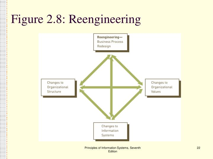 Figure 2.8: Reengineering