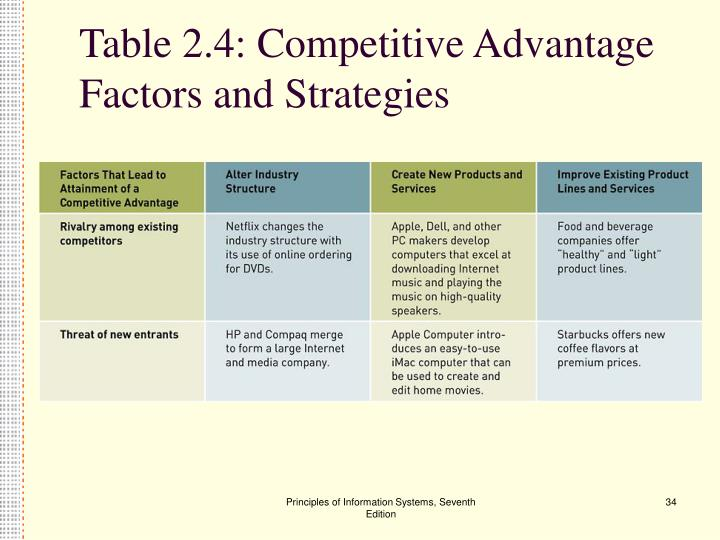 Table 2.4: Competitive Advantage Factors and Strategies