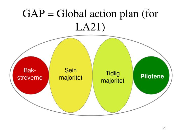 GAP = Global action plan (for LA21)