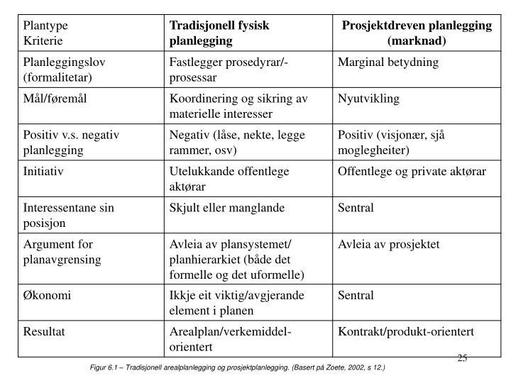 Figur 6.1 – Tradisjonell arealplanlegging og prosjektplanlegging. (Basert på Zoete, 2002, s 12.)